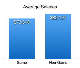 Average salary comparison