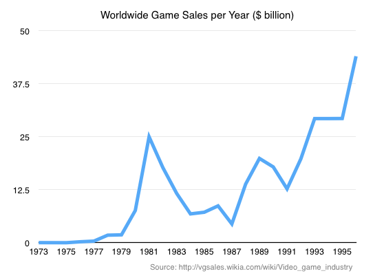 Video Game Sales per Year -1995