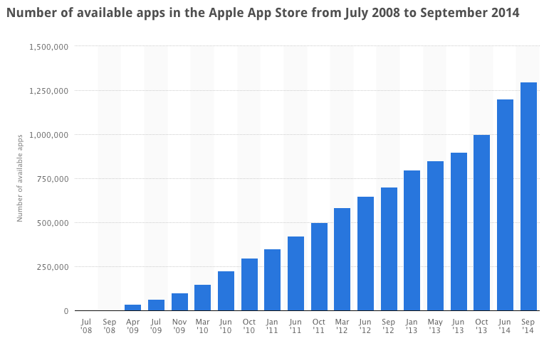Number of App Store Apps 2009-2014